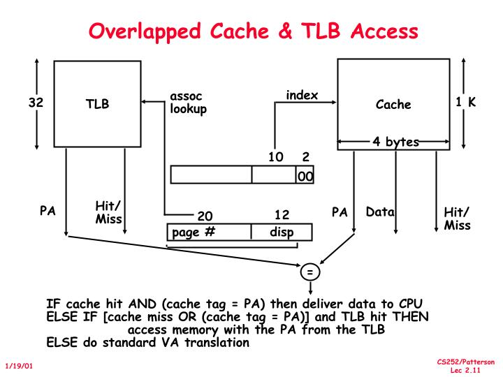 Overlapped Cache & TLB Access