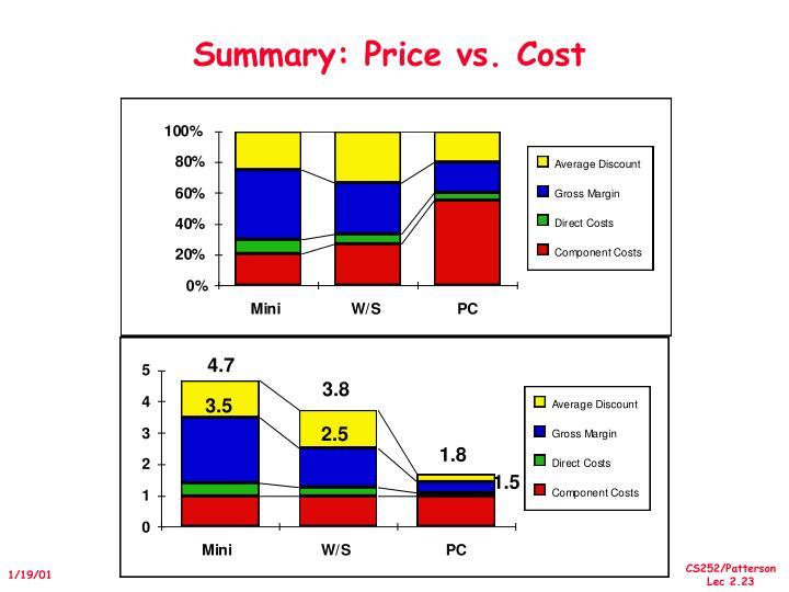 Summary: Price vs. Cost