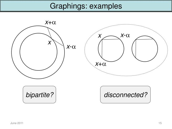 Graphings: examples