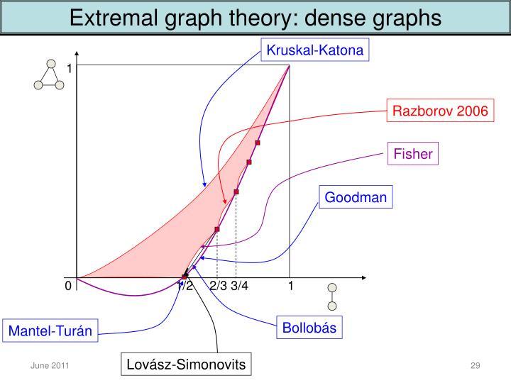 Extremal graph theory: dense graphs