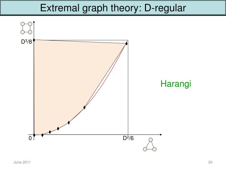 Extremal graph theory: D-regular