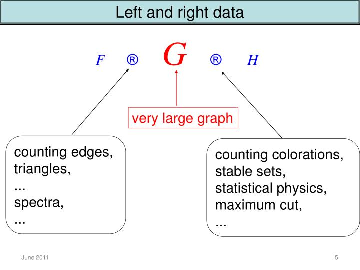 Left and right data