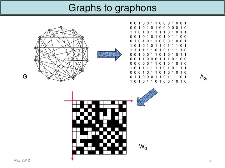 Graphs to graphons