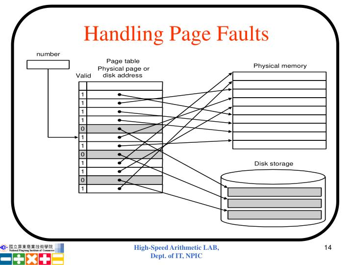 Handling Page Faults