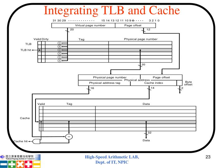 Integrating TLB and Cache