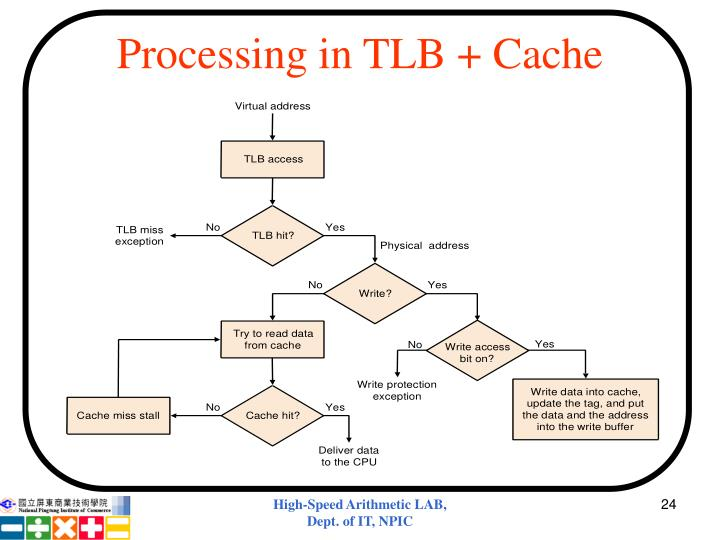 Processing in TLB + Cache
