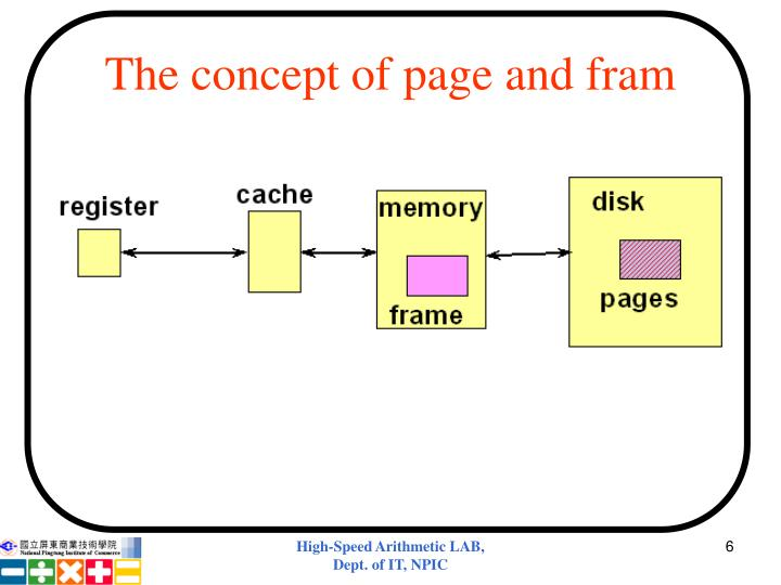 The concept of page and fram