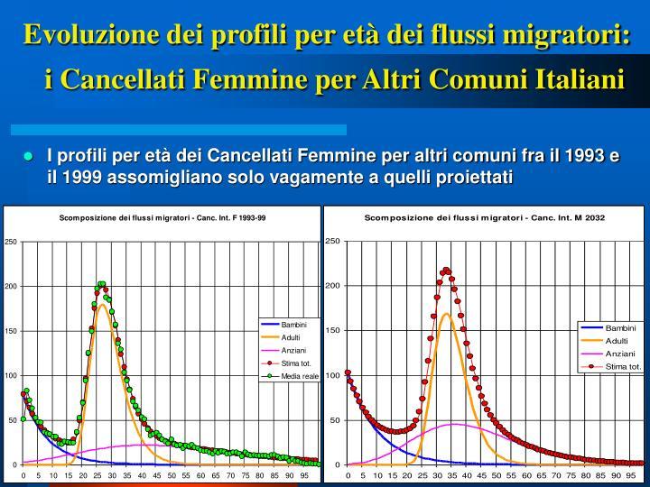 Evoluzione dei profili per età dei flussi migratori: