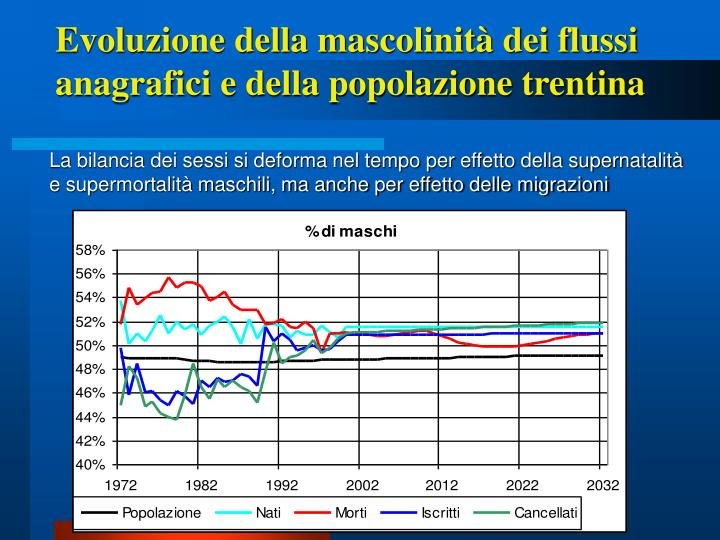 Evoluzione della mascolinità dei flussi anagrafici e della popolazione trentina
