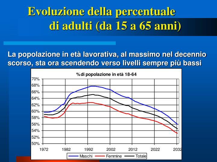 Evoluzione della percentuale