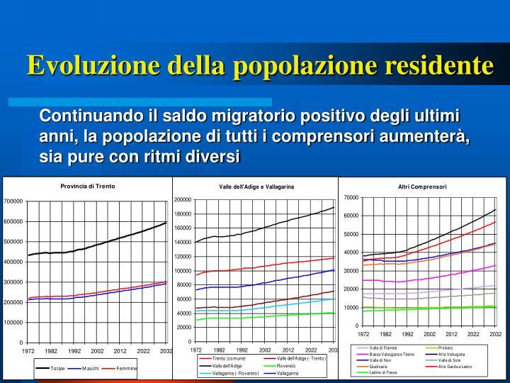 Evoluzione della popolazione residente