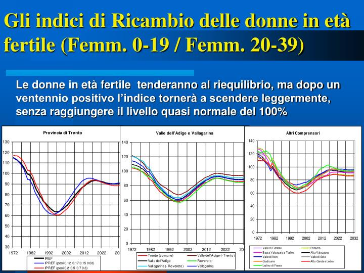 Gli indici di Ricambio delle donne in età fertile (Femm. 0-19 / Femm. 20-39)