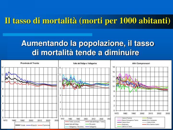 Il tasso di mortalità (morti per 1000 abitanti)