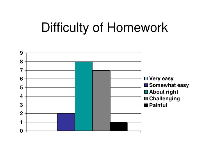 Difficulty of Homework
