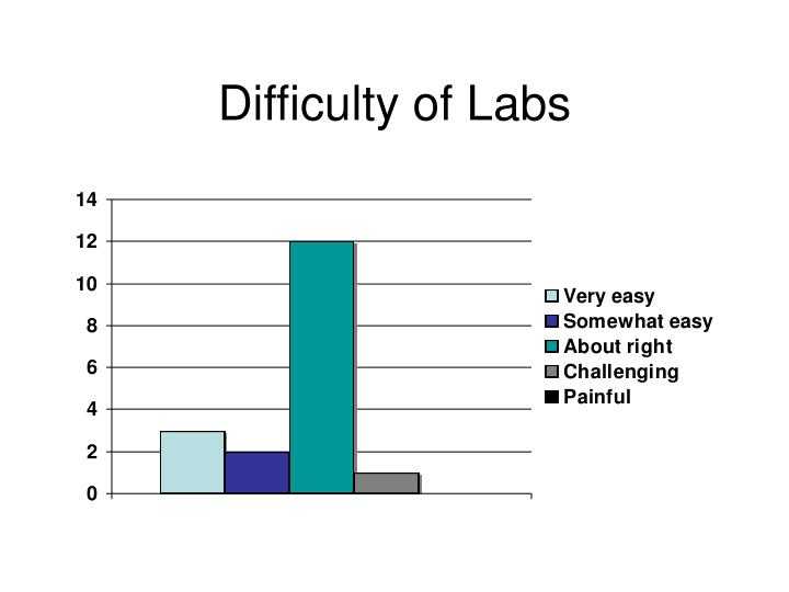Difficulty of Labs