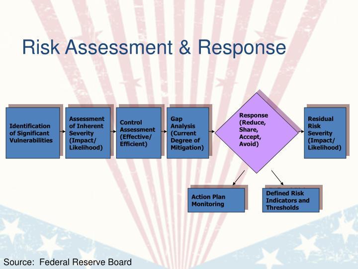 Risk Assessment & Response