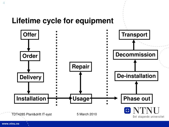 Lifetime cycle for equipment
