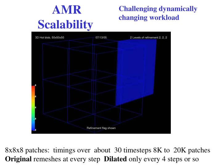 Challenging dynamically
