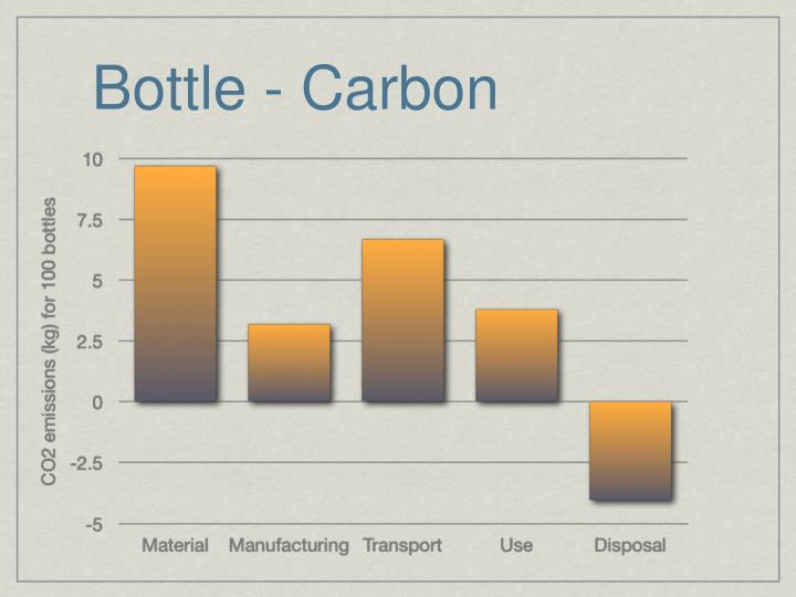 Bottle - Carbon