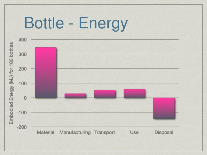 Bottle - Energy