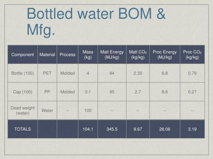 Bottled water BOM & Mfg.