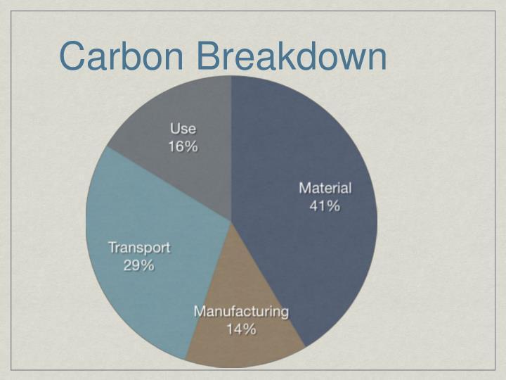 Carbon Breakdown