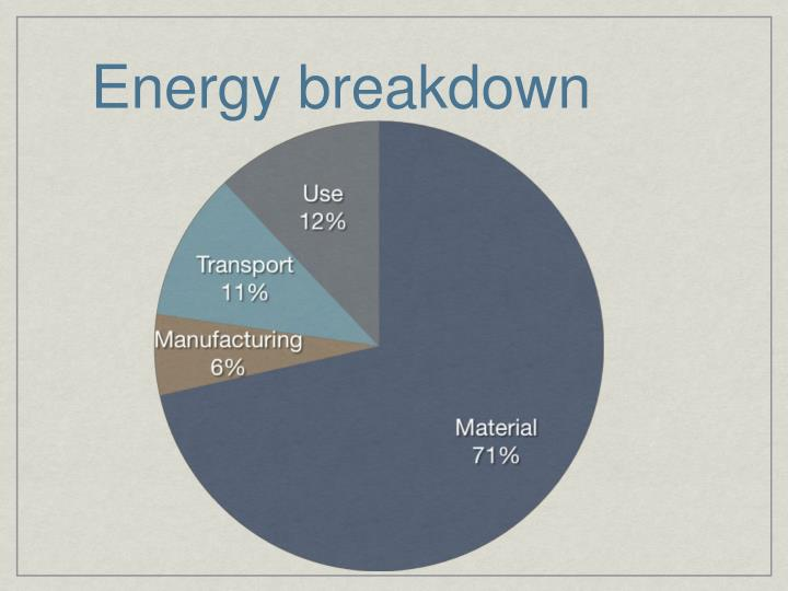 Energy breakdown