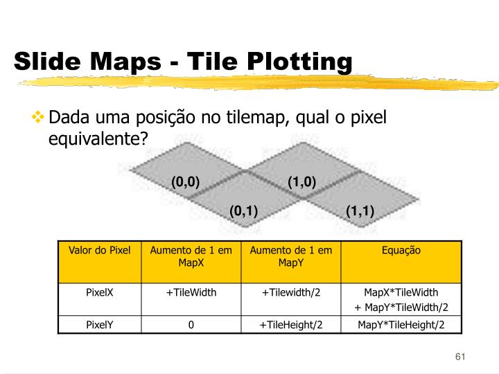 Slide Maps - Tile Plotting