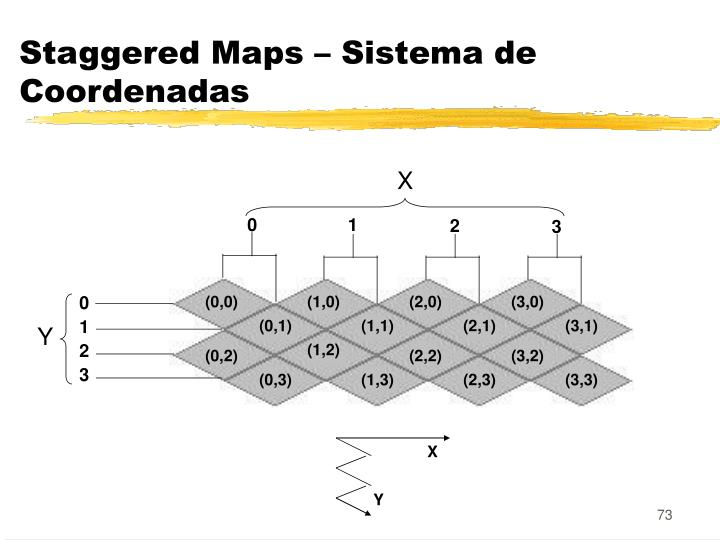 Staggered Maps – Sistema de Coordenadas
