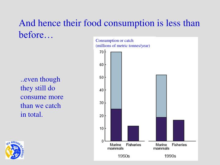 And hence their food consumption is less than before…