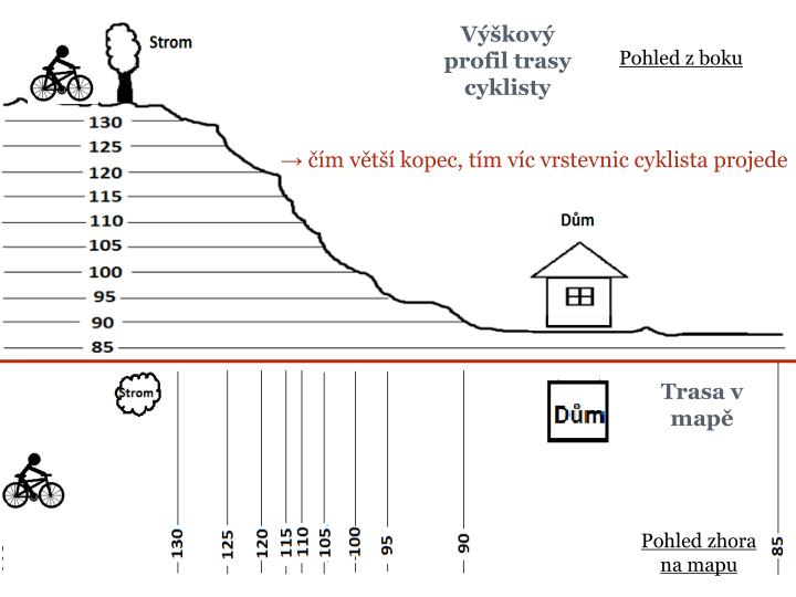 Výškový profil trasy cyklisty