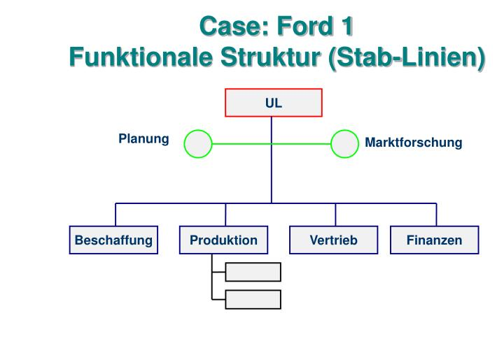 Case: Ford 1