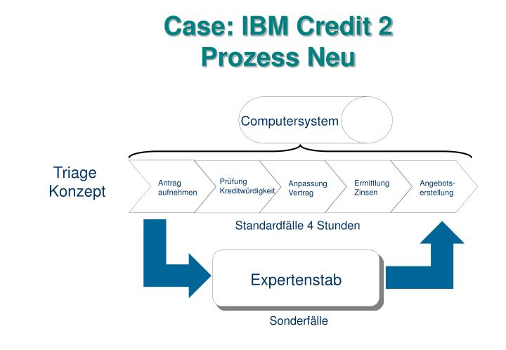 Case: IBM Credit 2