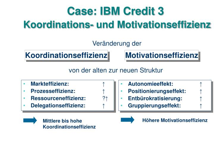 Case: IBM Credit 3