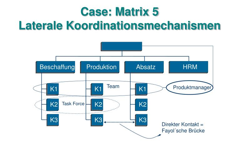 Case: Matrix 5