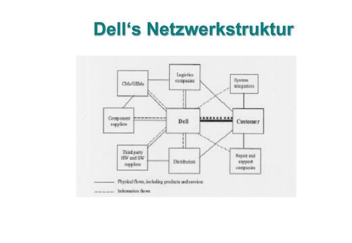 Dell's Netzwerkstruktur