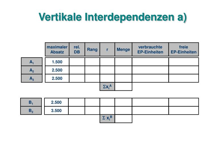 Vertikale Interdependenzen a)