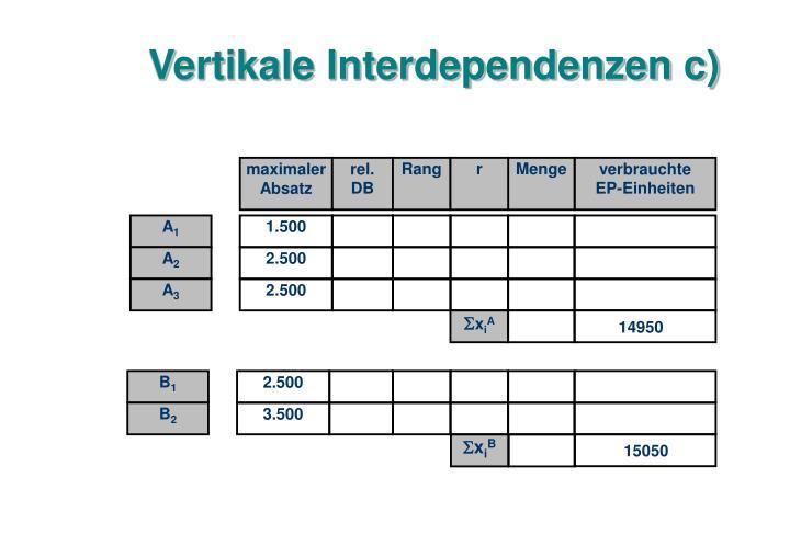 Vertikale Interdependenzen c)
