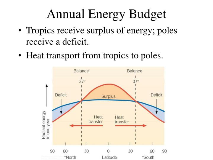 Annual Energy Budget