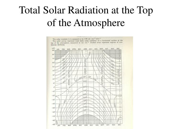 Total Solar Radiation at the Top of the Atmosphere