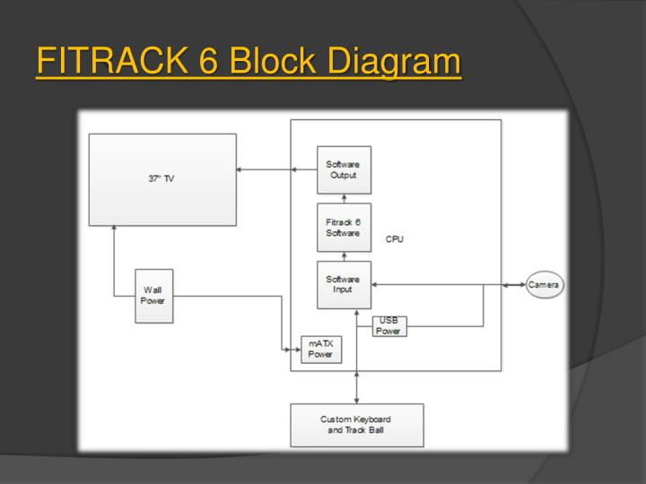 FITRACK 6 Block Diagram
