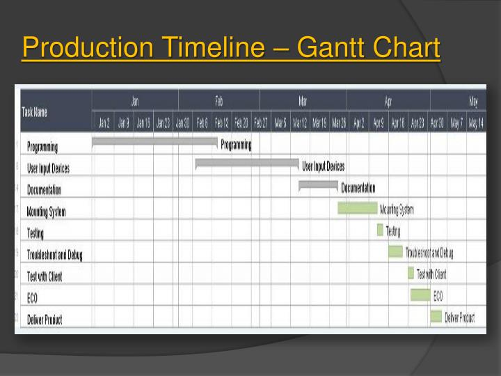 Production Timeline – Gantt Chart