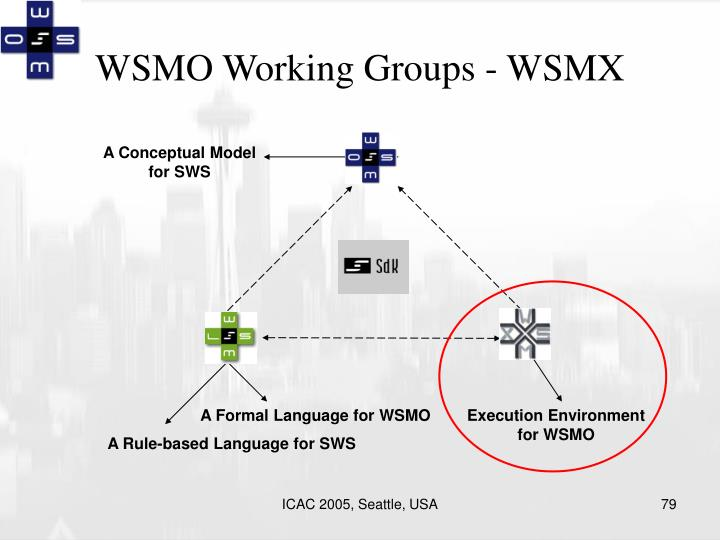 WSMO Working Groups - WSMX