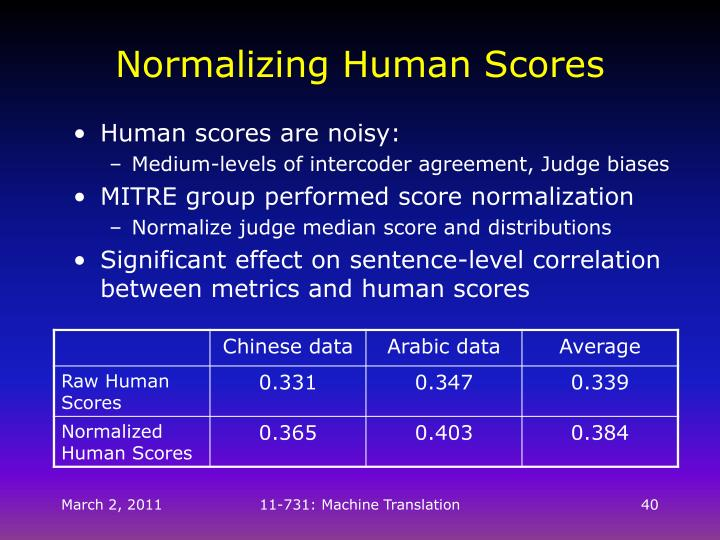 Normalizing Human Scores