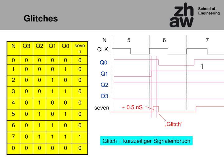 Glitches