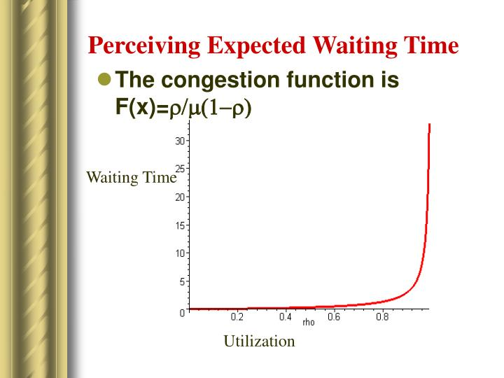 Perceiving Expected Waiting Time