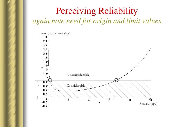 Perceiving Reliability