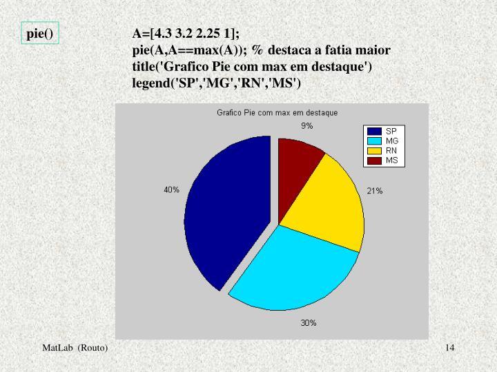 pie()