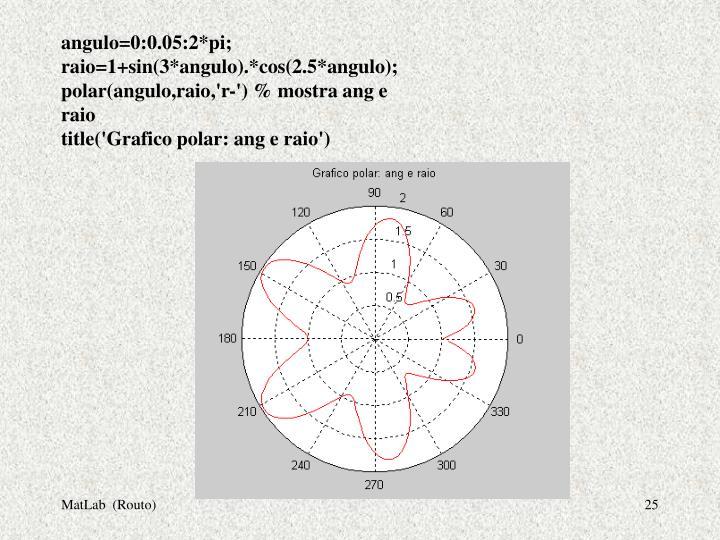 angulo=0:0.05:2*pi;