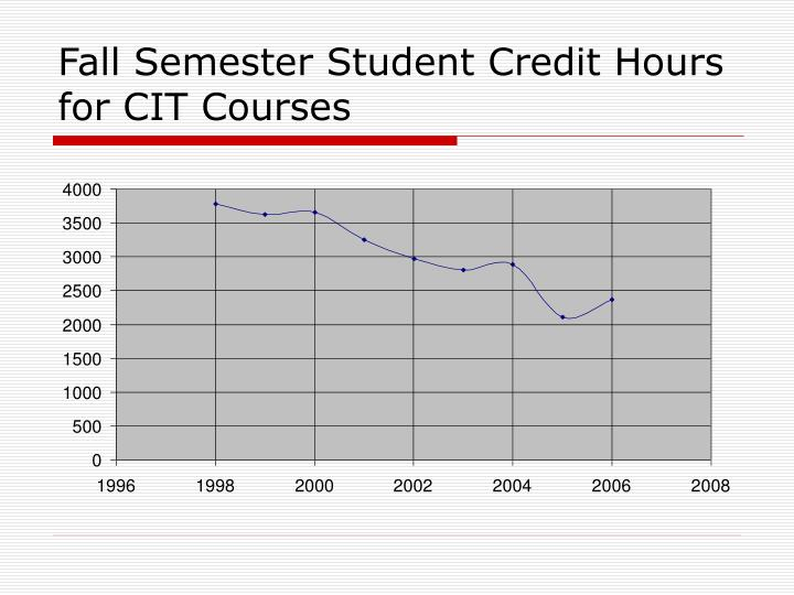 Fall Semester Student Credit Hours for CIT Courses